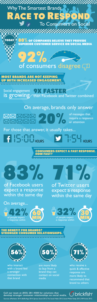 brickfish infographic socialcustomerservice 331x1024 Why Its So Important to Respond Quickly on Social Media [Infographic]