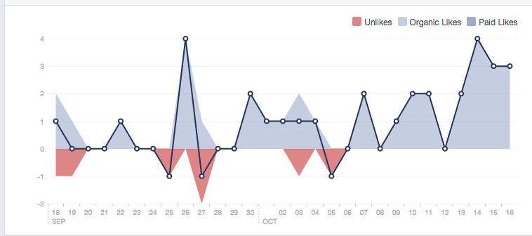 Screen Shot 2014 10 16 at 3.14.45 PM Understanding Analytics #3: Facebook Insights