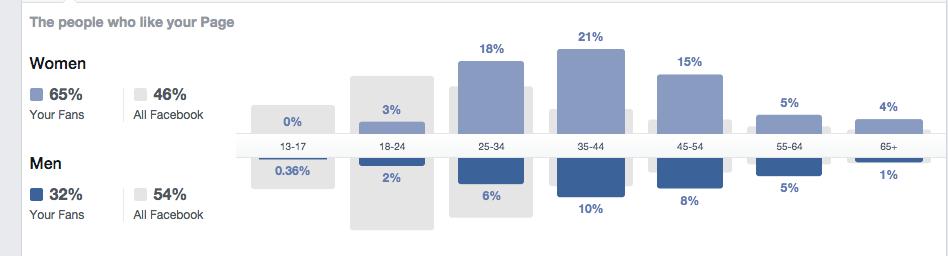 Screen Shot 2014 10 16 at 3.41.42 PM Understanding Analytics #3: Facebook Insights