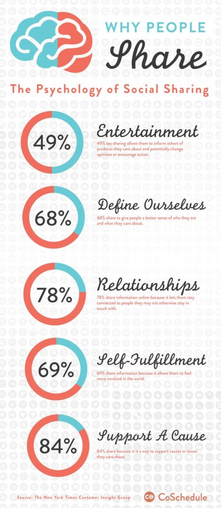 psychology of sharing 446x1024 The Psychology of Social Sharing [Infographic]