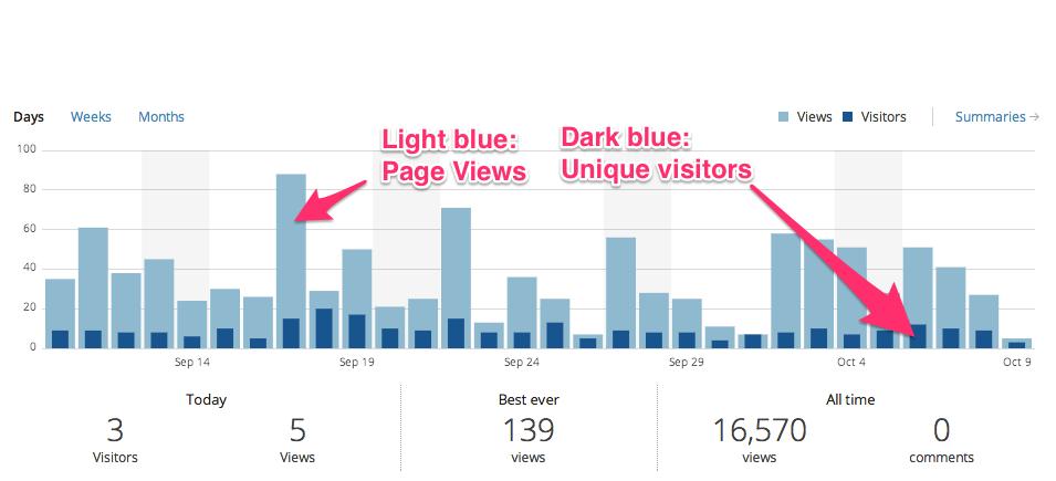 wordpress site stats Skitch